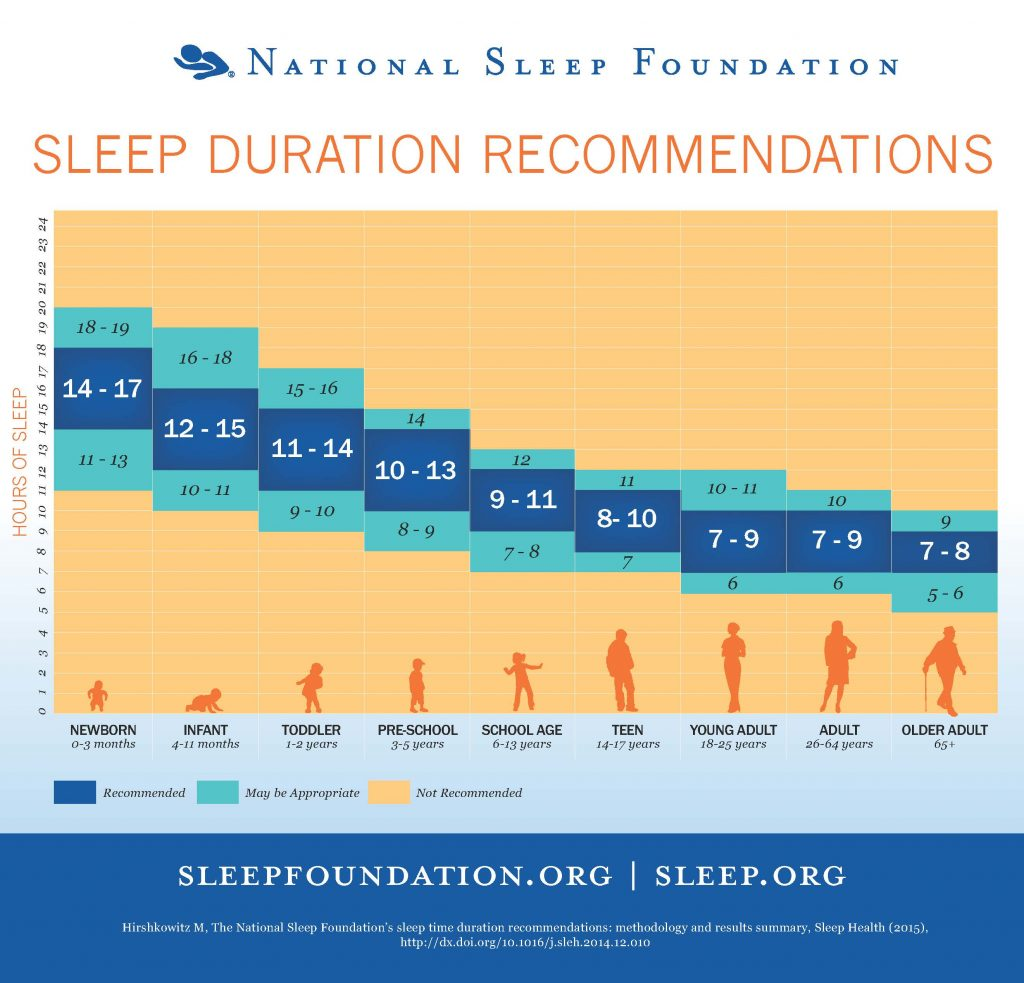 Sleep Time Recommendations National Sleep Foundation