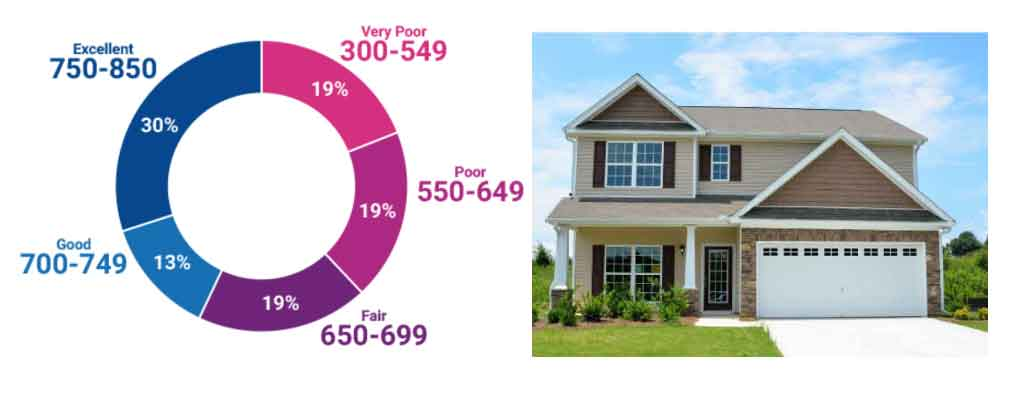 550 Credit Score Home Loan >> Getting A Home Loan With Bad Credit Financial Advice About