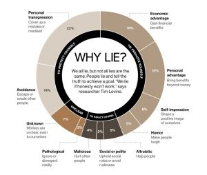 Categories of Reasons Why People Lie