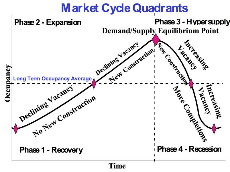 Real Estate Market Cycle Phases
