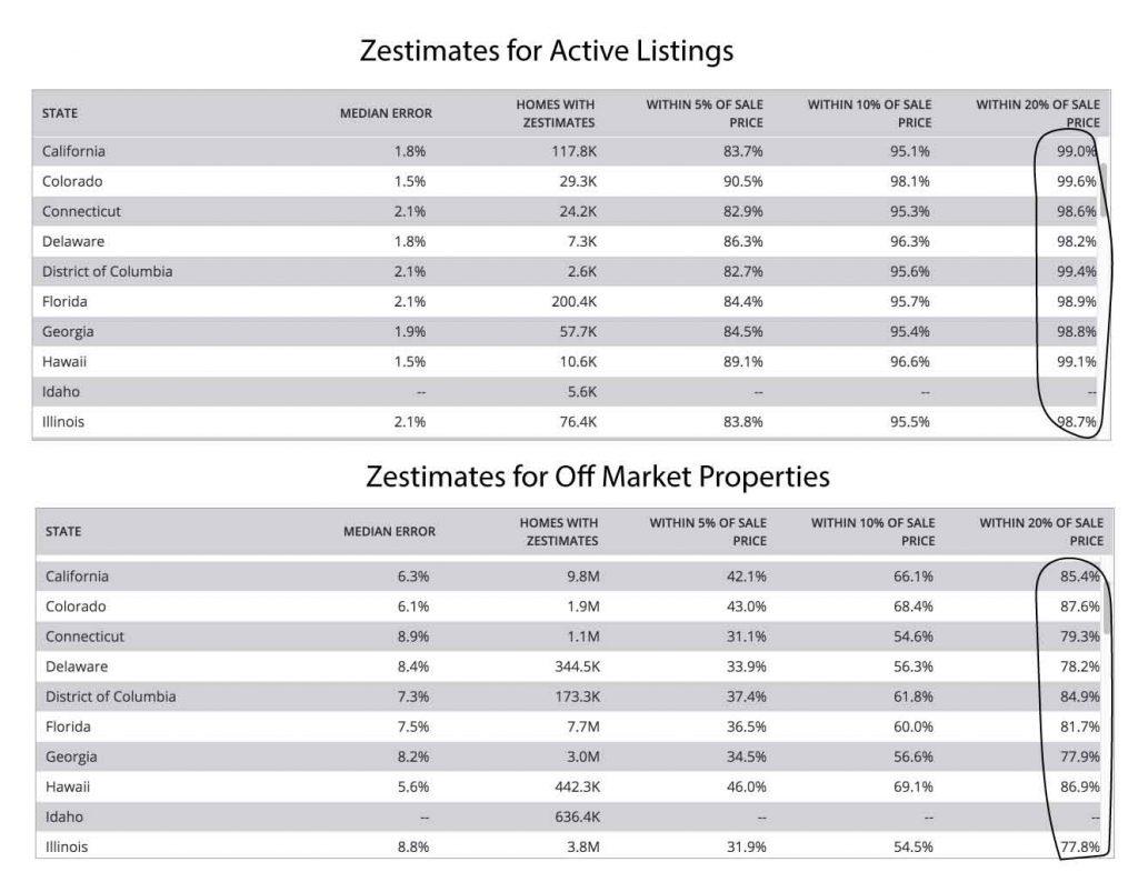 Zillow Zestimate Accuracy Comparison Active Listings vs Off Market Properties