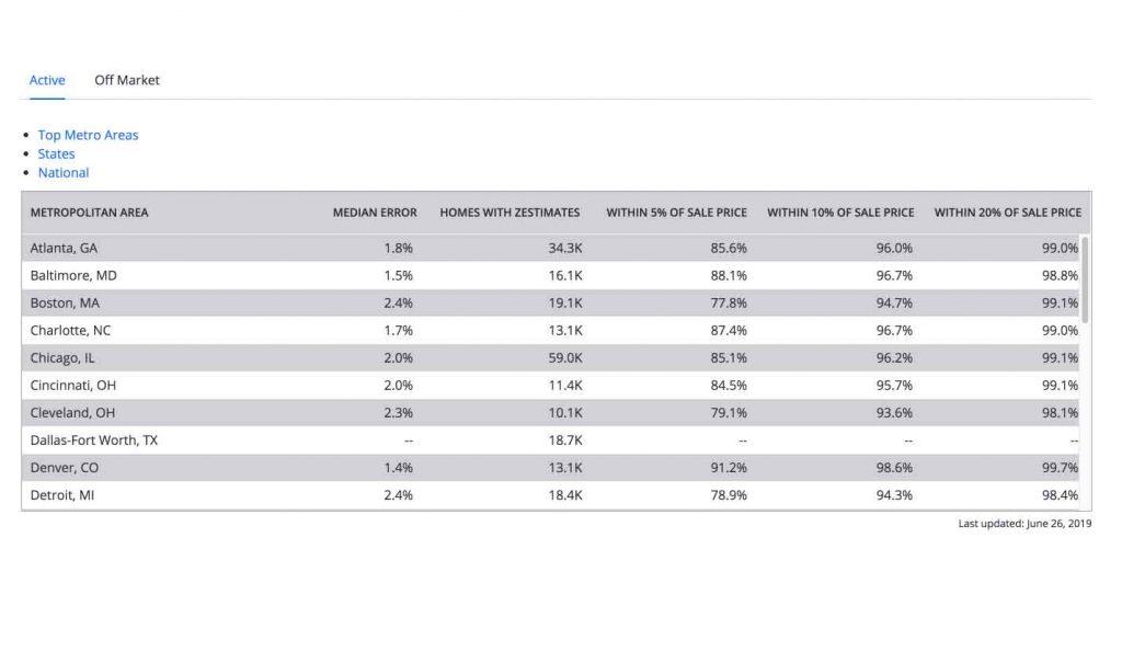Zillow Zestimate Home Value Prediction Accuracy Estimates