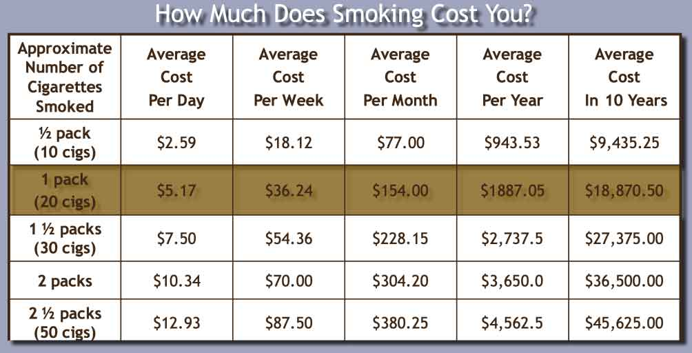 Financial Cost of Smoking Cigarettes