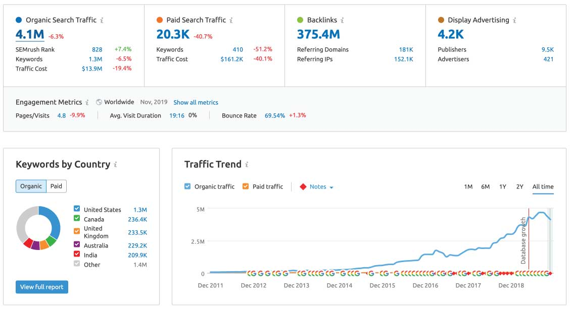 HubSpot.com SEMRush Report Search Traffic