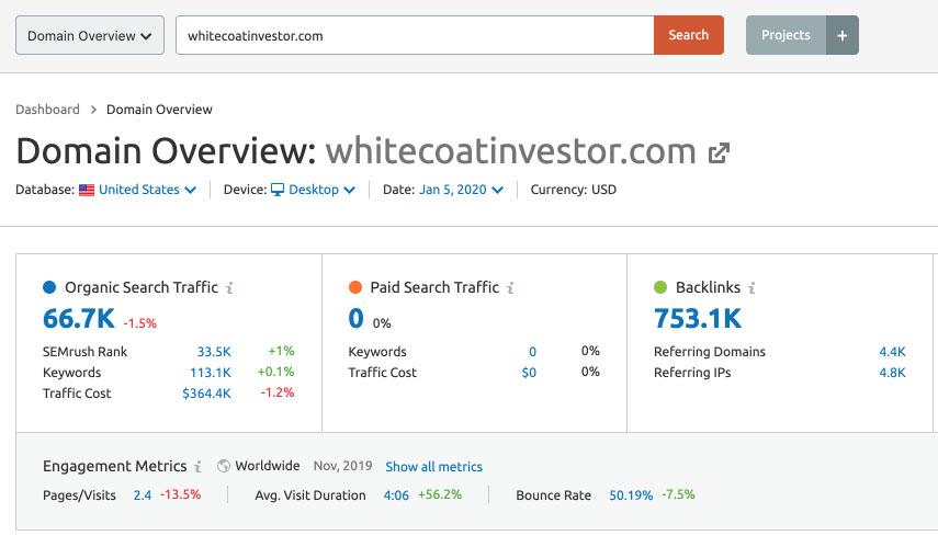WhiteCoatInvestor.com SEMRush Report