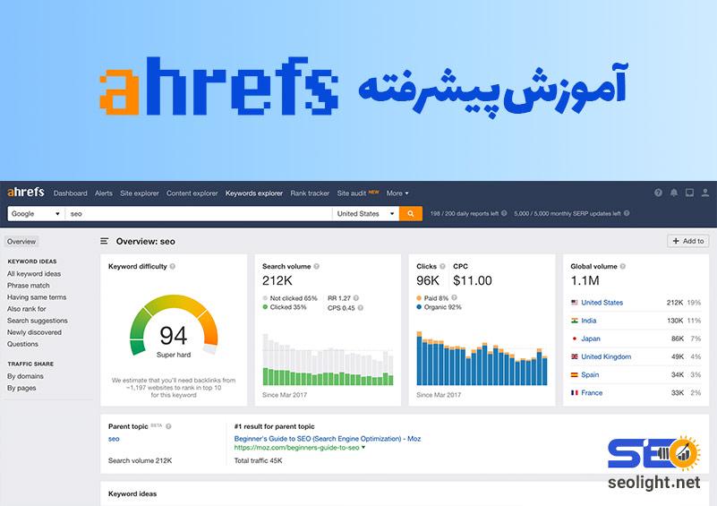 Ahrefs SEO tools reporting dashboard